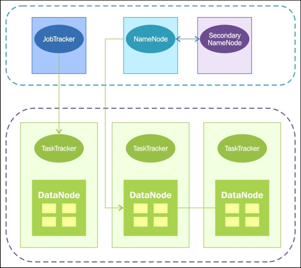 Understanding the basics of Hadoop cluster - Hadoop Backup and