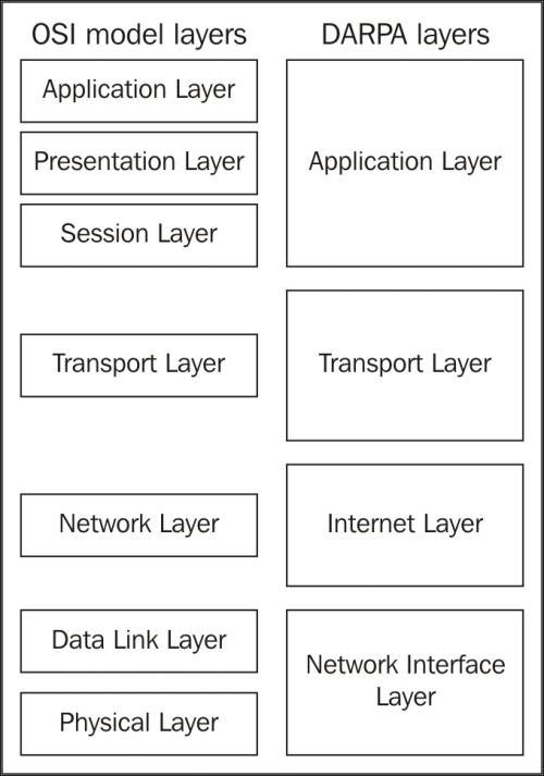 The OSI model \u2013 why it matters - Wireshark Essentials