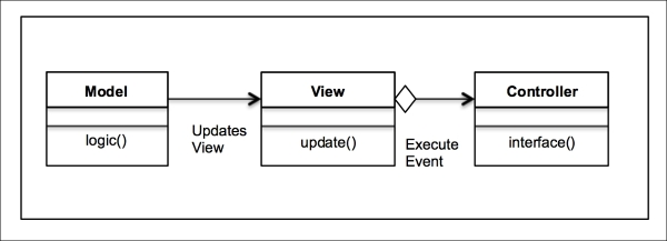 A UML class diagram for the MVC design pattern - Learning Python