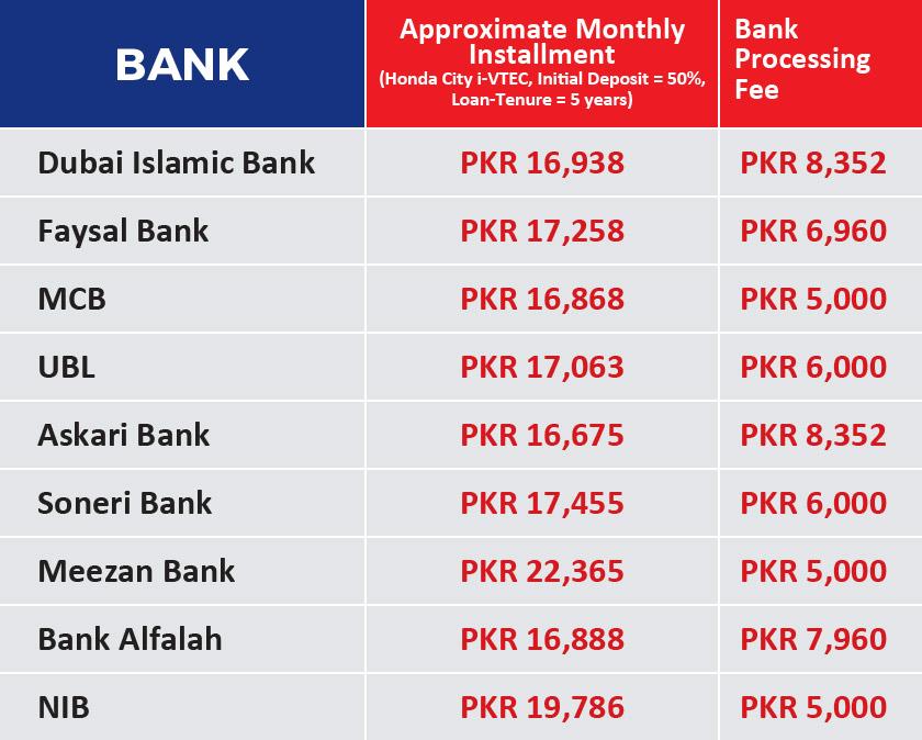 Faysal bank car loan calculator - How much money can a bank loan - auto loan calculator