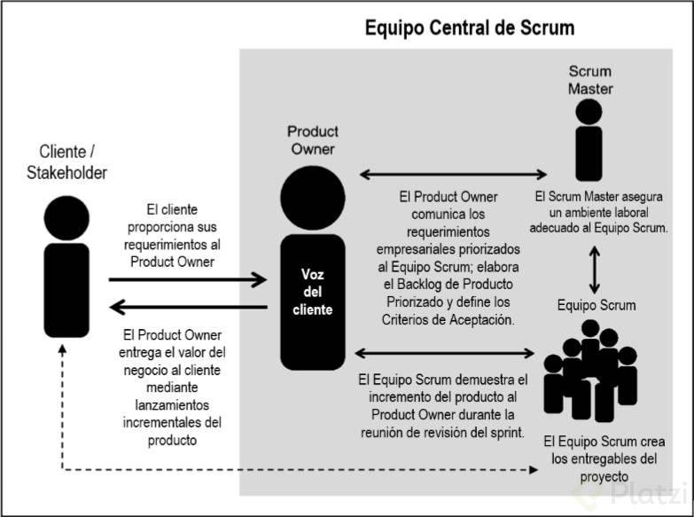 Qué es SCRUM y los roles en SCRUM