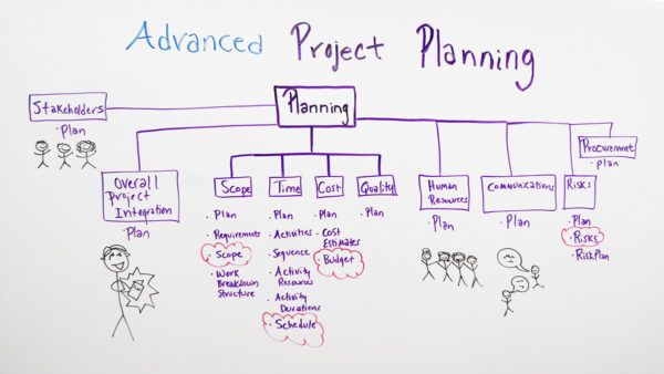 Advanced Project Planning - ProjectManager - project planning