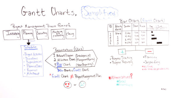 Gantt Charts, Simplified - ProjectManager