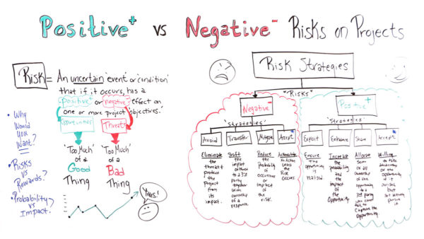 Positive vs Negative Risks on Projects - ProjectManager