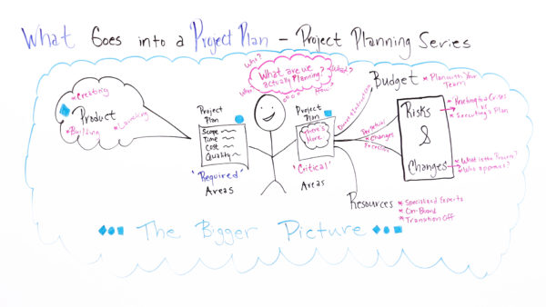 What Goes Into A Project Plan \u2013 ProjectManager