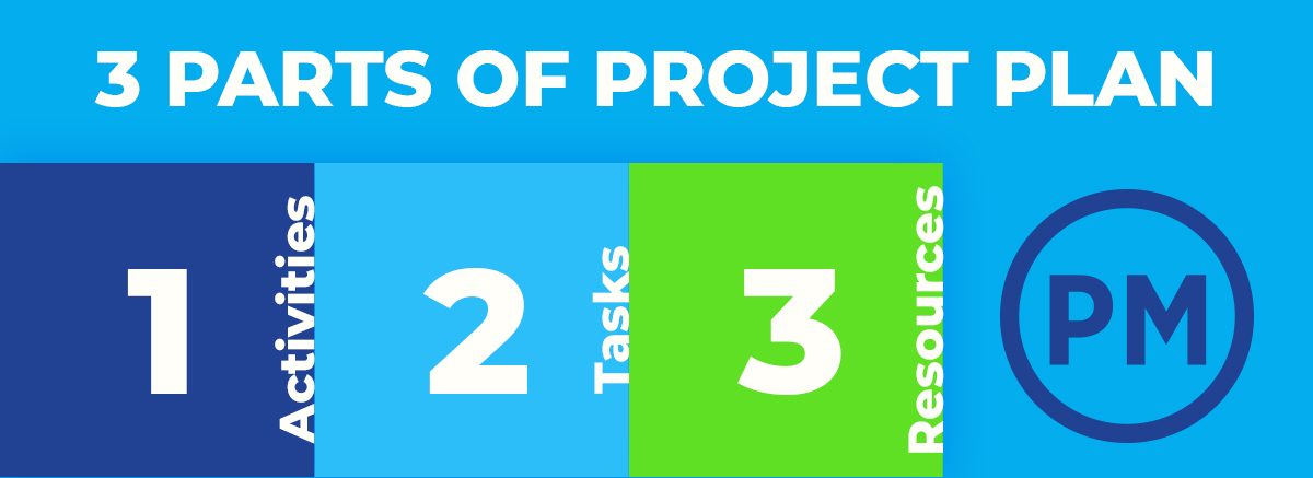 How to Create a Project Management Plan
