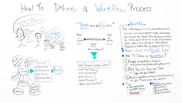 How to Define a Workflow Process