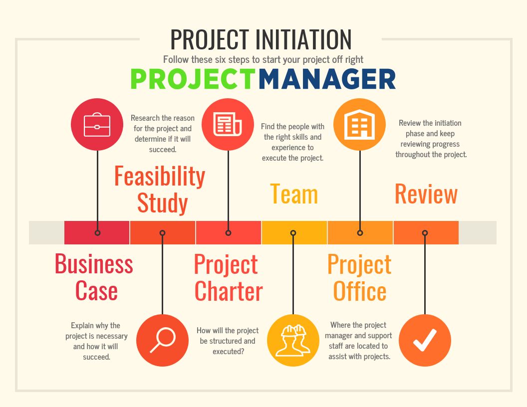Project Initiation How To Start Off A Project Right