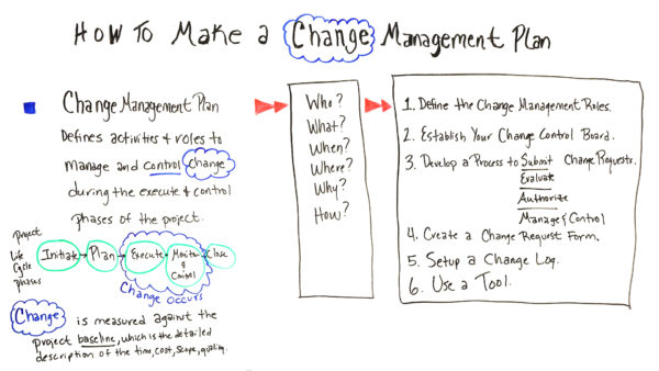 How to Make a Change Management Plan