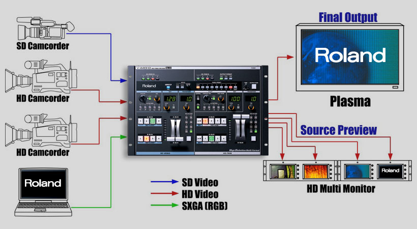 Roland Pro A/V - V-440HD Multi-Format Video Mixer and Switcher