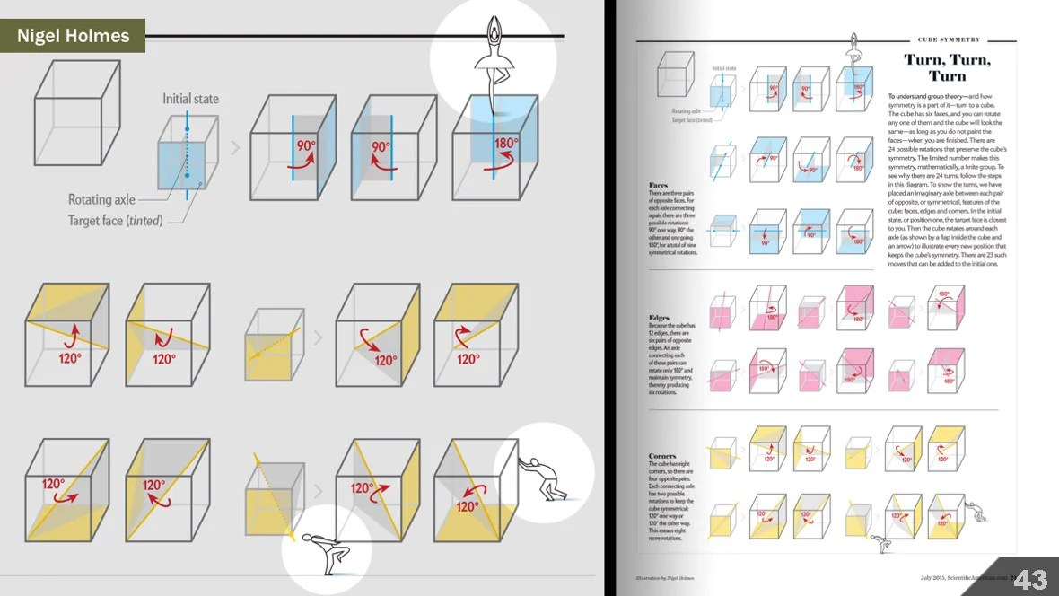 Visualizing Science Illustration and Beyond - Scientific American