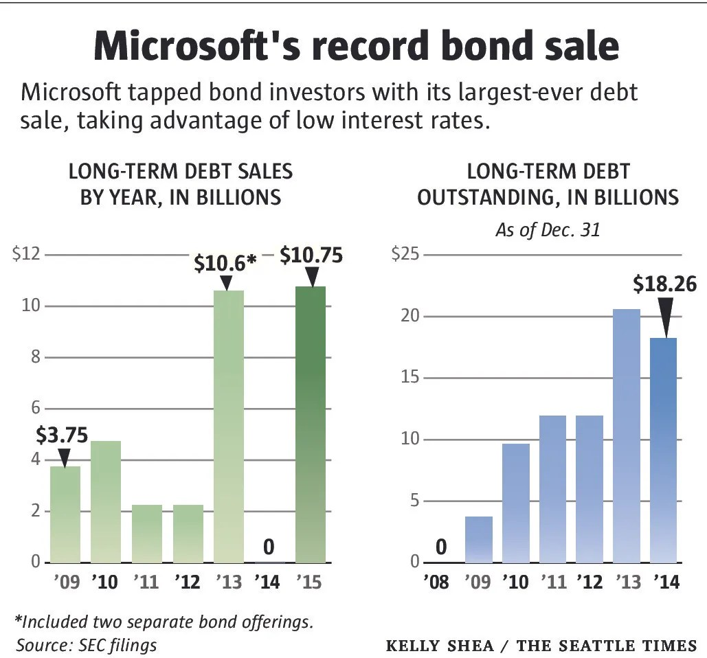 Low rates spur $1075B Microsoft bond sale The Seattle Times