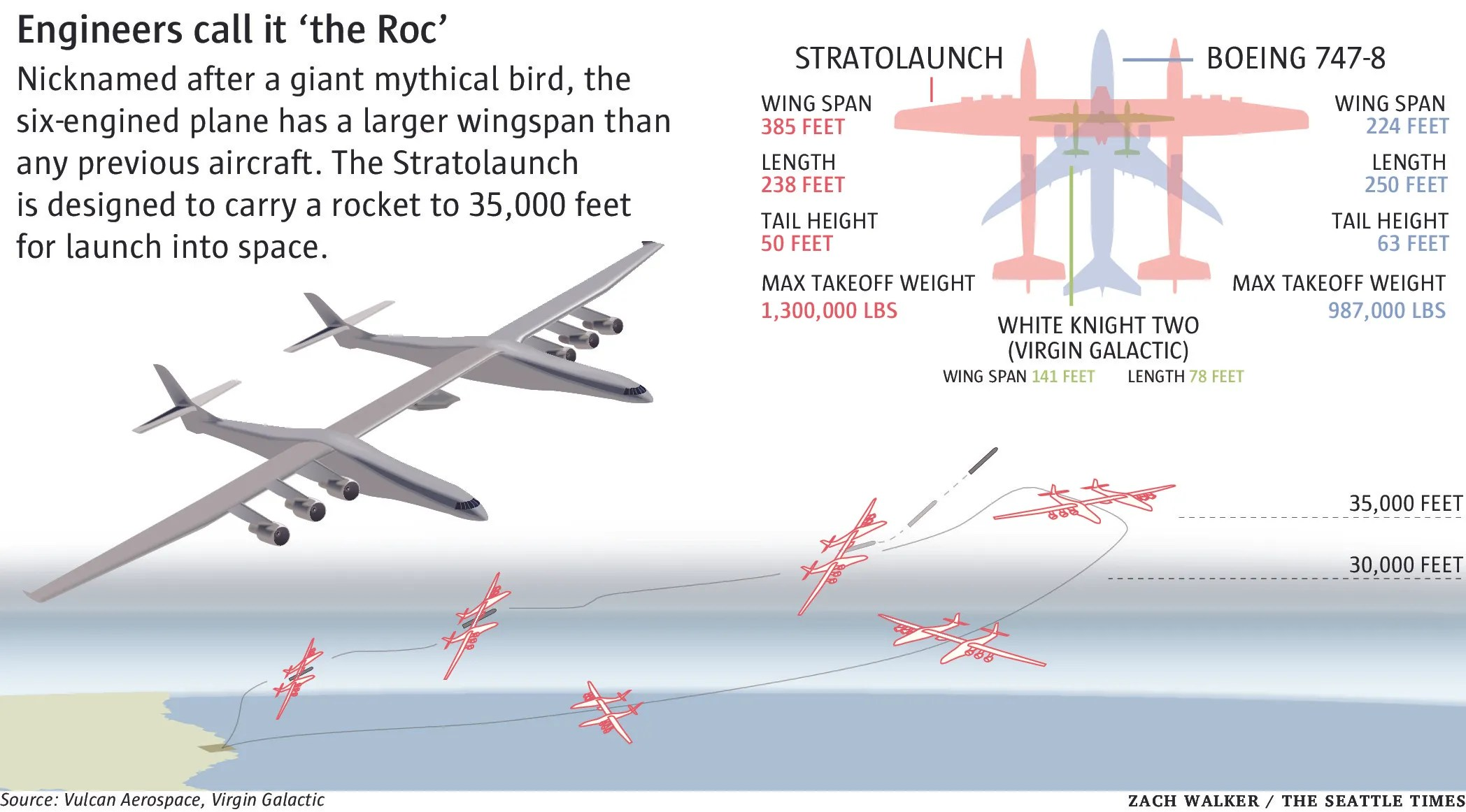 Paul Allen\u0027s giant plane takes shape in the desert, but its market