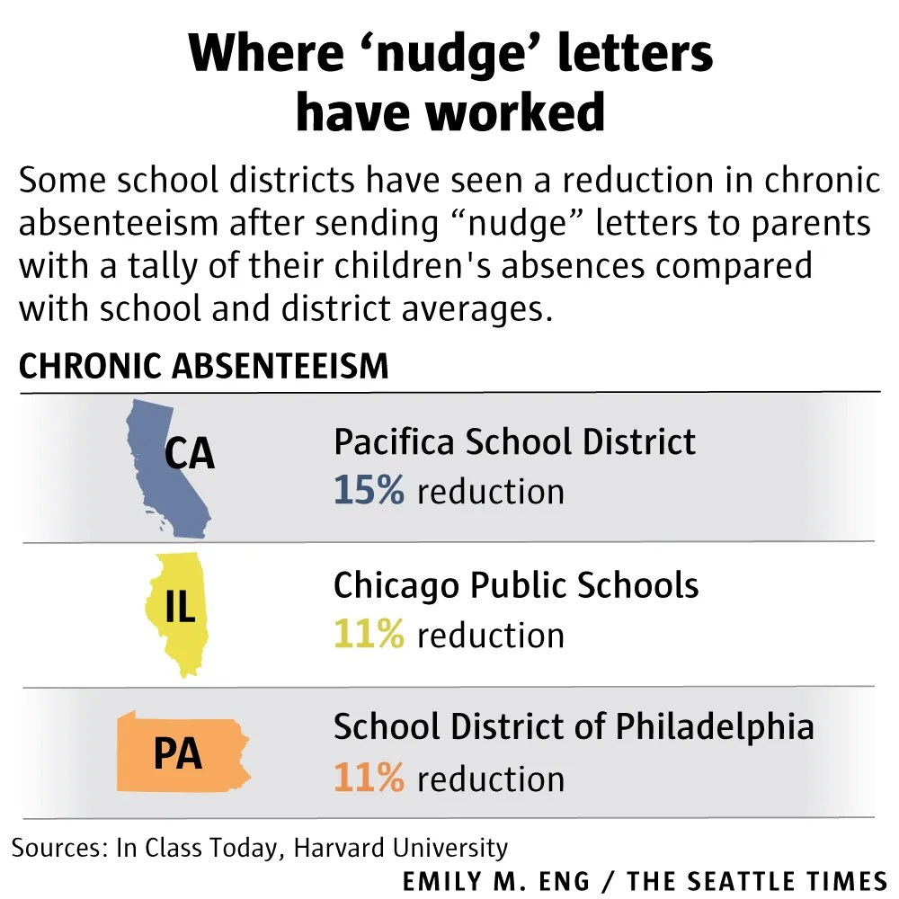 Is your kid absent more than classmates? School \u0027nudge\u0027 letters tell - letter for absences