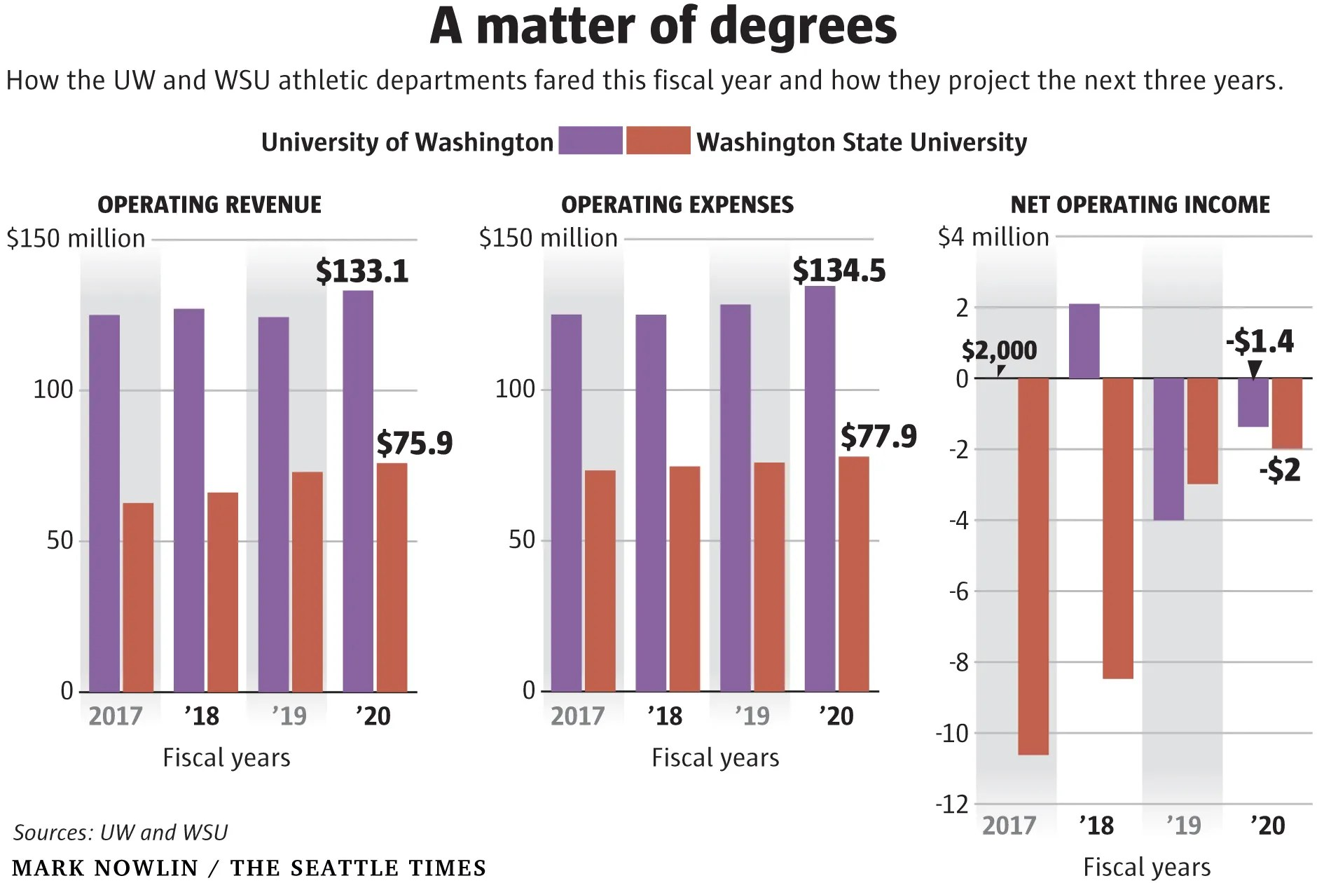 UW athletic department expects a surprising surplus for 2017 The