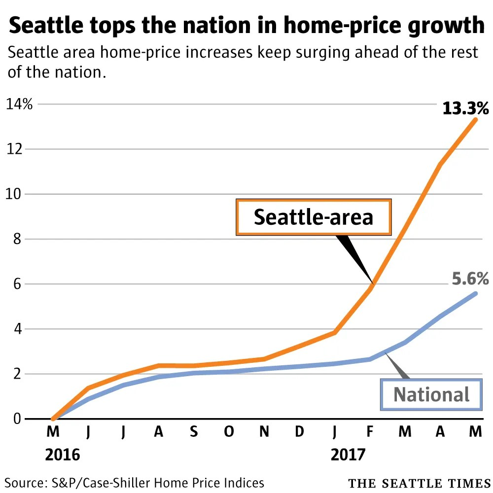 Foreign buyers drop off as Seattle housing market hits hottest tempo