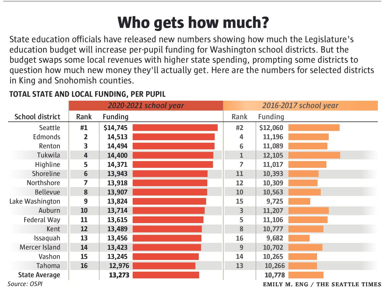 School stats Who gets how much under state\u0027s new education budget - budgets for students