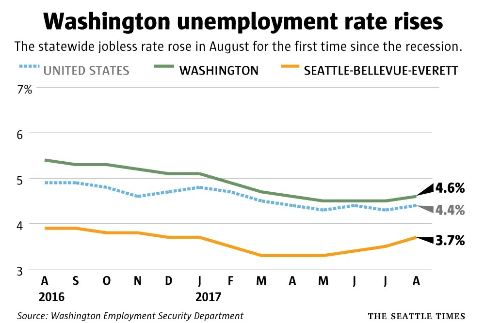 State\u0027s unemployment rate rises for first time since recession, as