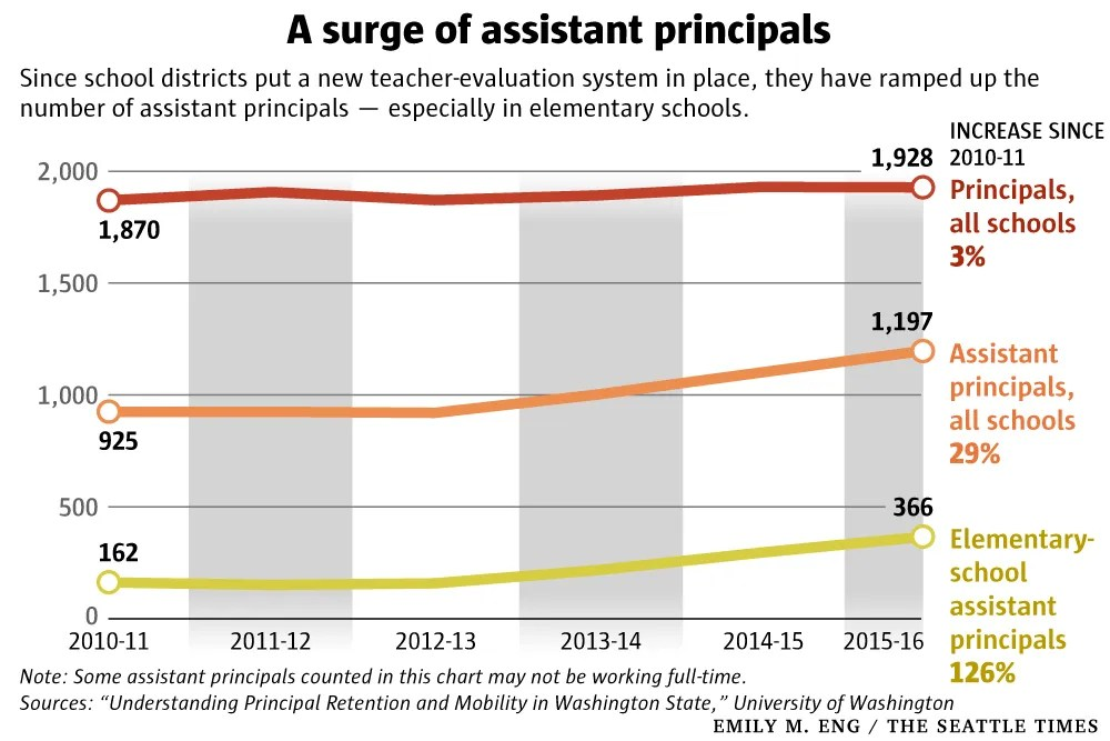 School stats New system for evaluating teachers may have triggered