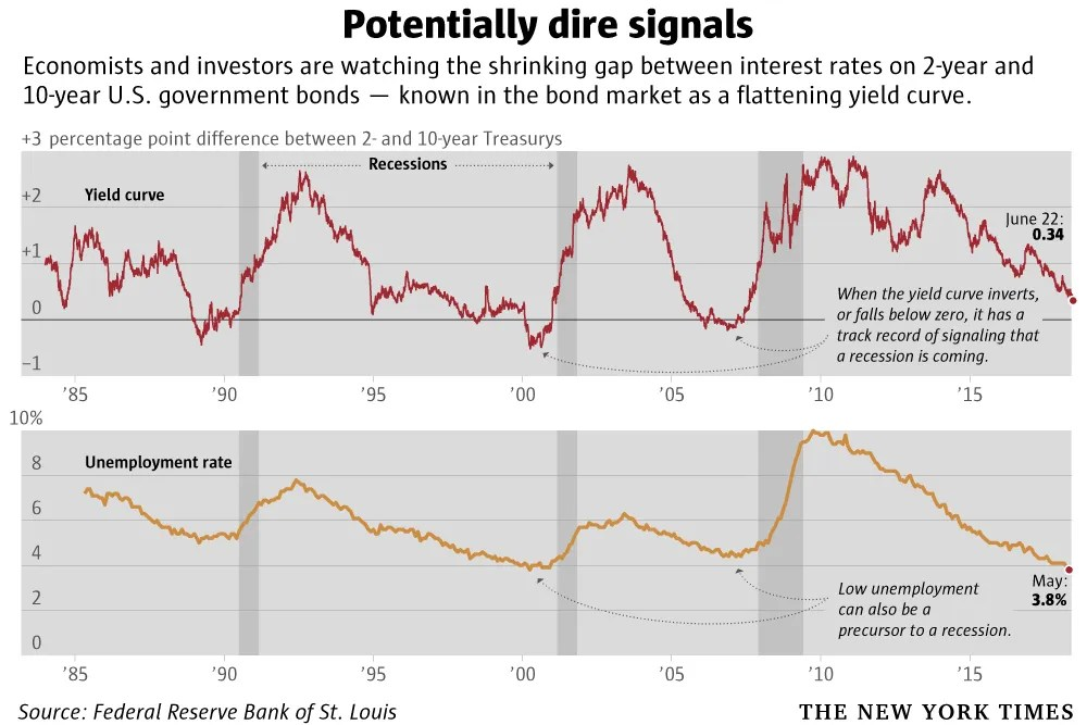 Bond market\u0027s yield curve is close to predicting a recession The