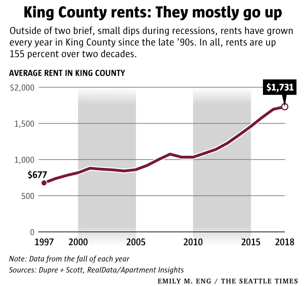Hoping for Seattle-area rents to get cheap? Don\u0027t hold your breath