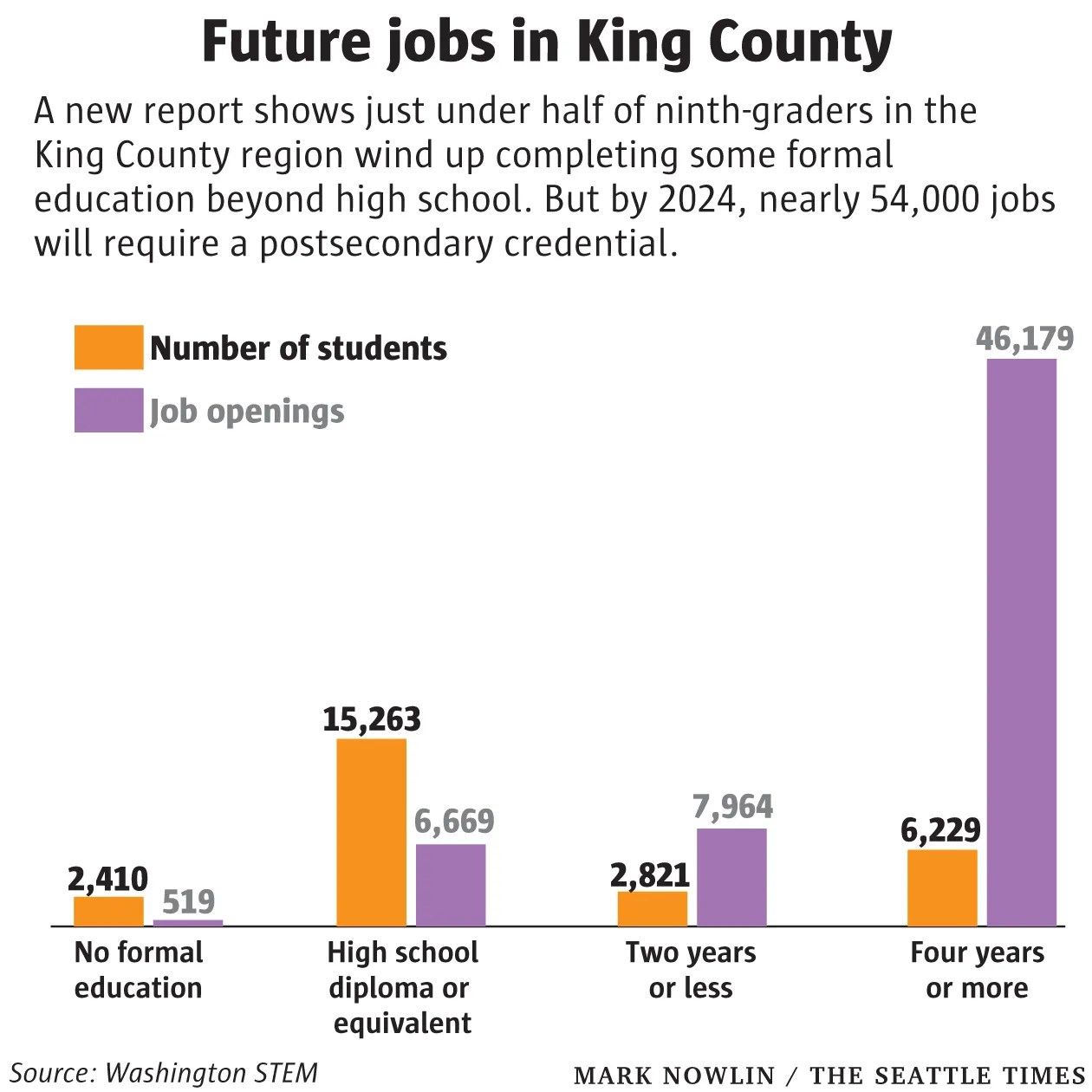 School stats How well are Washington students prepared for the jobs