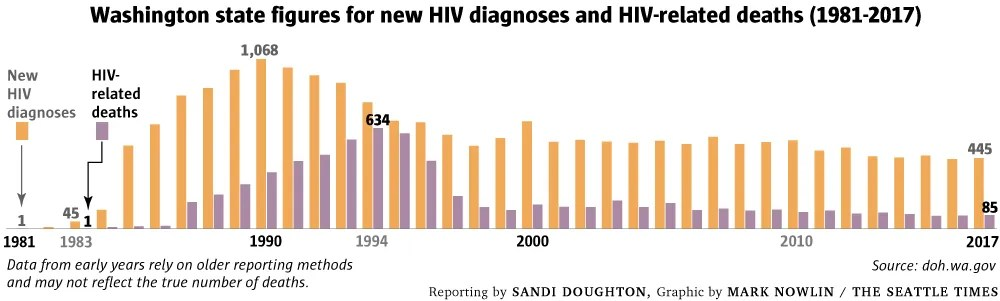 How Seattle fought the plague of AIDS The Seattle Times