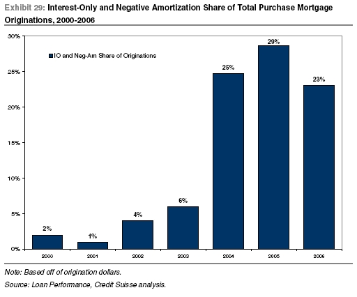 Negative Amortization and Interest Only The Next Mortgage Bomb - Amortization Mortgage