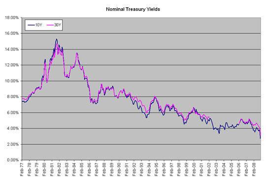 Data on Consumer Credit, Housing and Treasuries Seeking Alpha