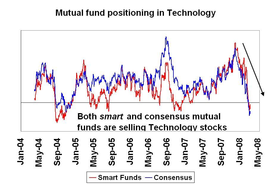 A Warning for Tech Seeking Alpha - mutual consensus