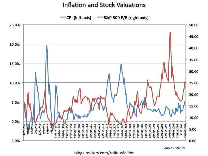 Stocks Threatened by Inflation Seeking Alpha