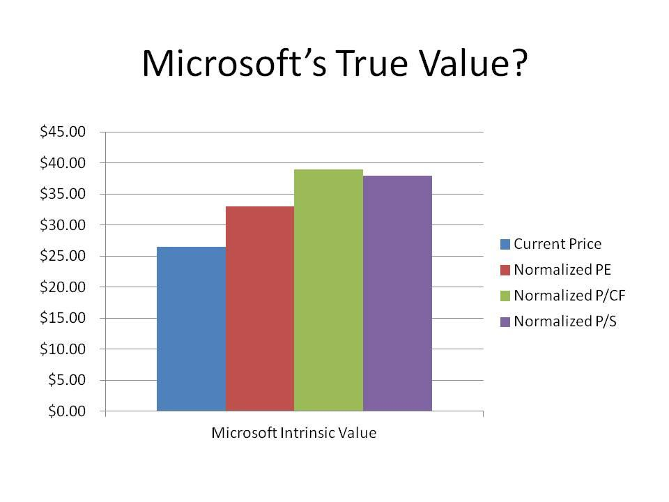 Intrinsic Value 3 Methods To Properly Value Microsoft - Microsoft