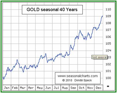GOLD Seasonal 40 Years