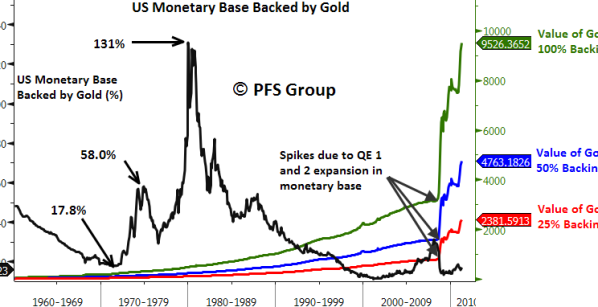 us monetary base gold