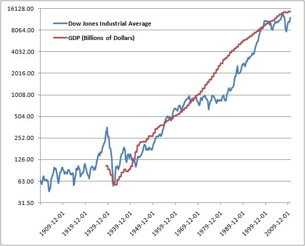 The Dow and the Economy A Misunderstood Relationship Seeking Alpha