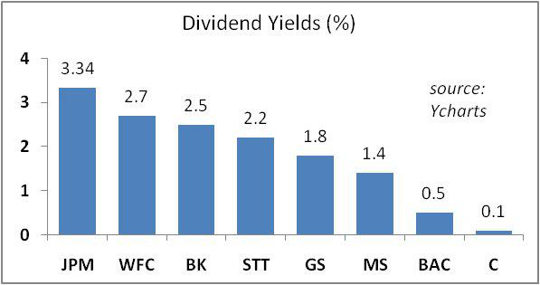 Will US Banks Cut Their Dividends Due To Basel III? Seeking Alpha