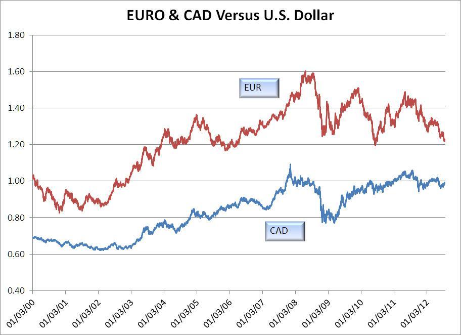 Canadian vs us dollar conversion