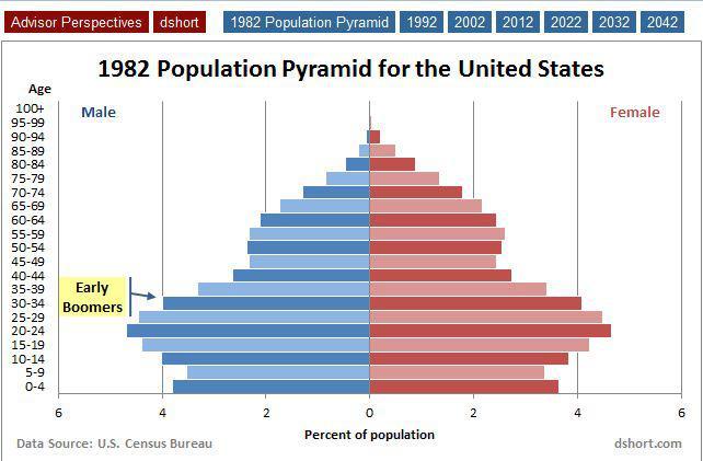 Baby Boomer Demographics The Shift Ahead Seeking Alpha