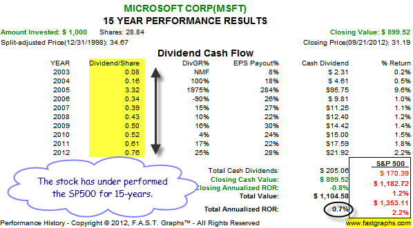 7 Reasons To Buy Microsoft Today - Microsoft Corporation (NASDAQ