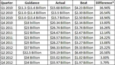 Comparing Apple\u0027s Guidance To Actual Results - Apple Inc (NASDAQ - calendar quarters