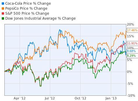 Coca-Cola Vs PepsiCo The Same Taste For The Stock Market Too