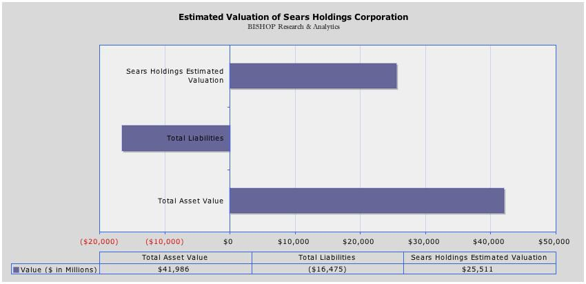 Sears Holdings\u0027 Valuation Between Berkshire Hathaway And Bankruptcy
