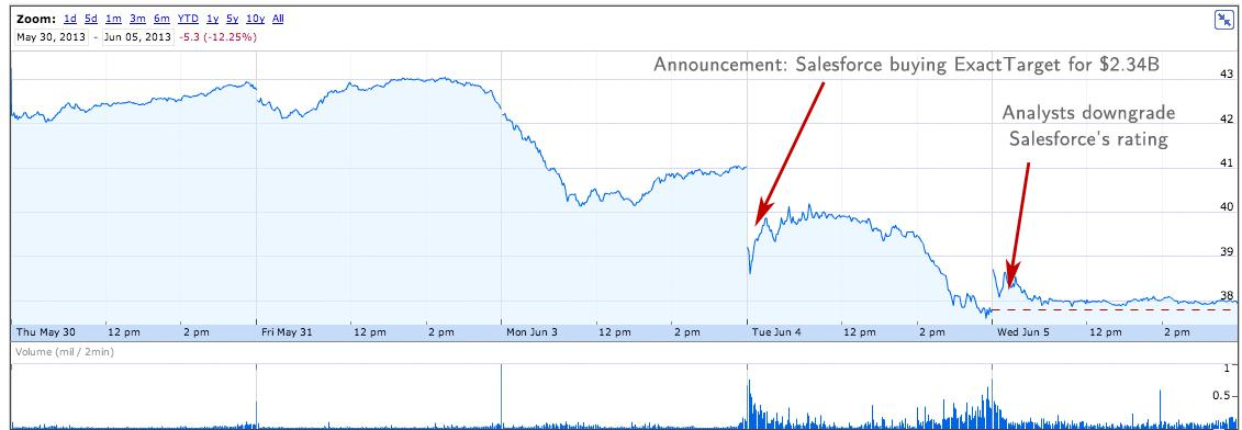 Salesforce Why The ExactTarget Acquisition Is Not Beneficial