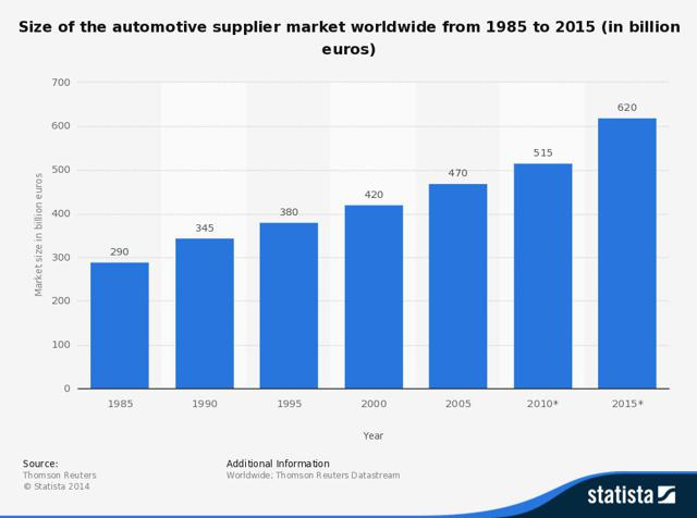 Electric Vehicle Manufacturers Market Share Tesla At The Forefront Of The Ev Revolution Tesla Inc