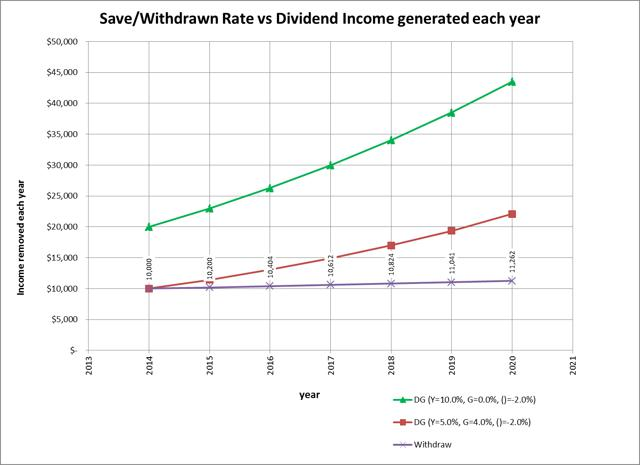 Dividend Growth Calculator For Retirement Balance Projections - retirement withdrawal calculator