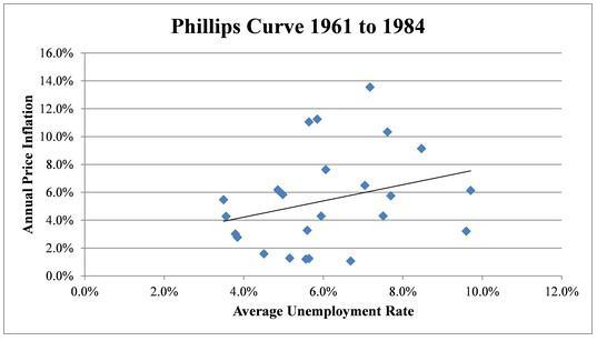 There Is No Tradeoff Between Inflation And Unemployment Seeking Alpha