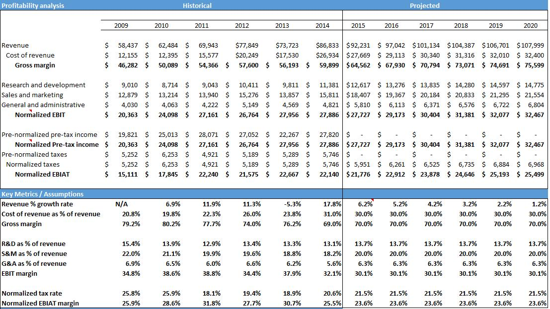 A Further Look At Microsoft This Time, Free Cash Flow - Microsoft