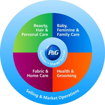 Procter  Gamble Less Branding And More Revenue, Is It Possible