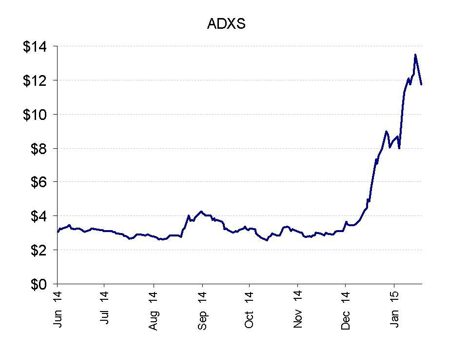 Advaxis Heavily Promoted And Misleading Investors - Advaxis, Inc