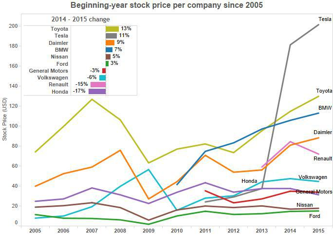 Which Car Industry Stock Should You Own? - Toyota Motor Corporation